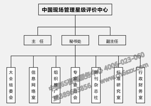 管理委员会组织架构图