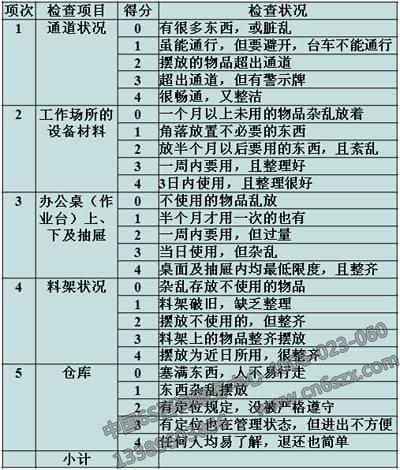 5S整理检查表