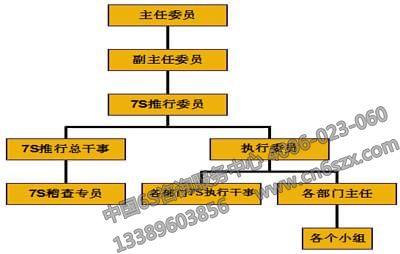 7S推行组织架构图