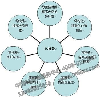 仓库6S管理之6S的作用