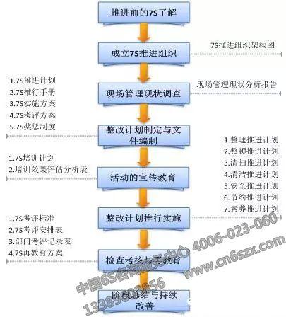 7s管理推进分为八个步骤