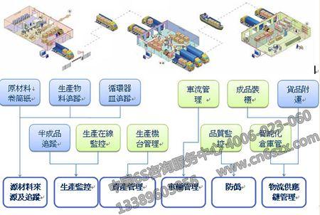 【环境目视化管理设计】车间运作可视化仿真设计