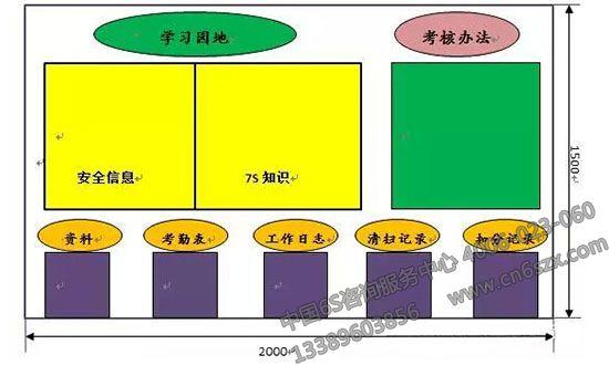 关于车间看板管理的一些标准