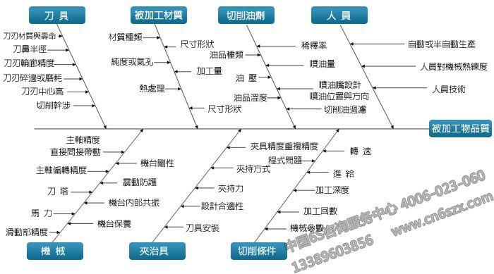 QC七大手法特性要因图