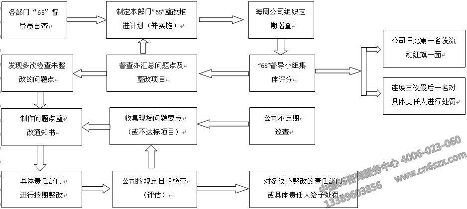 6s现场管理实施流程