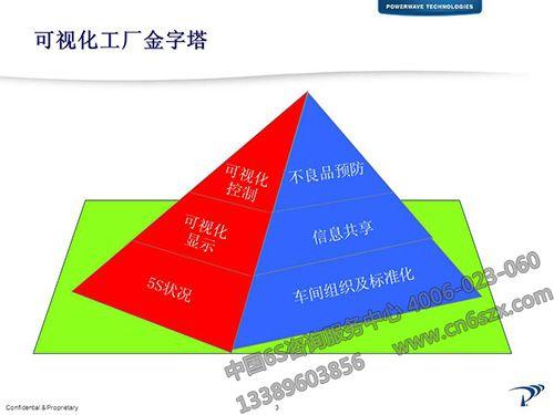 可视化工厂金字塔