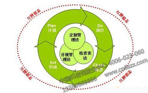 成功实施5s管理活动的原则_6s咨询服务中心