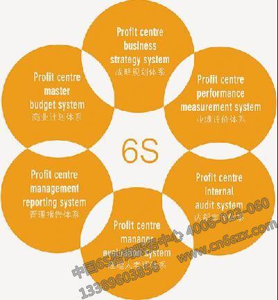 6S管理体系