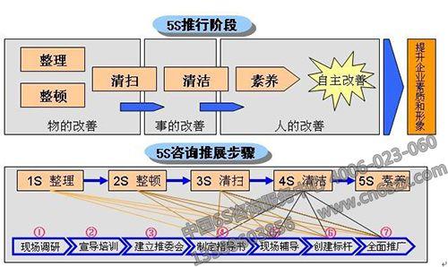 5S管理如何提升清洁的本质
