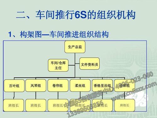 6S管理组织构架