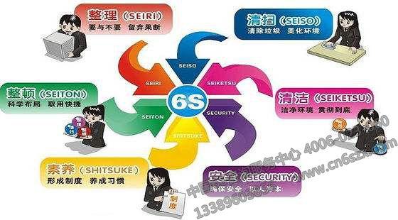 6S管理介绍