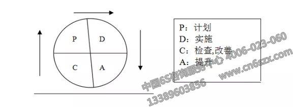 PDCA循环