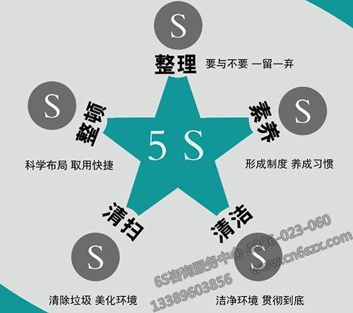 5S现场管理