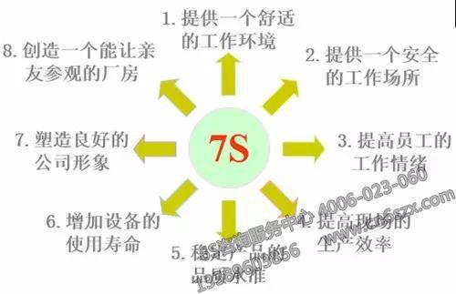 7S管理作用